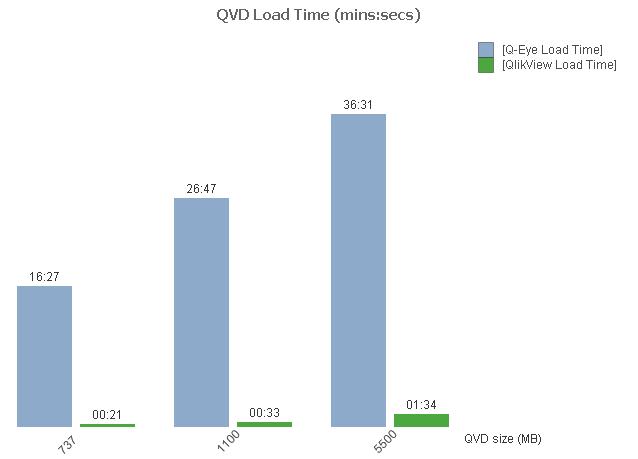 Q-Eye Review QVD Load Time